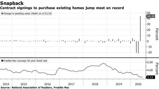 Contract signings to purchase existing homes jump most on record