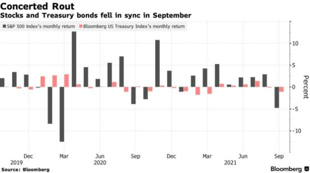 Stocks and Treasury bonds fell in sync in September