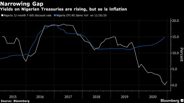 Yields on Nigerian Treasuries are rising, but so is inflation