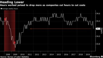Hours worked poised to drop more as companies cut hours to cut costs