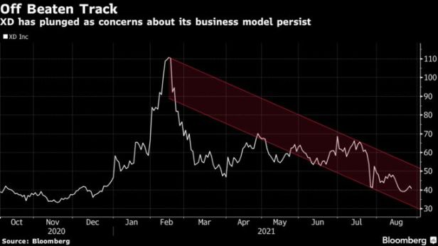 XD has plunged as concerns about its business model persist