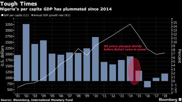 Nigeria's per capita GDP has plummeted since 2014