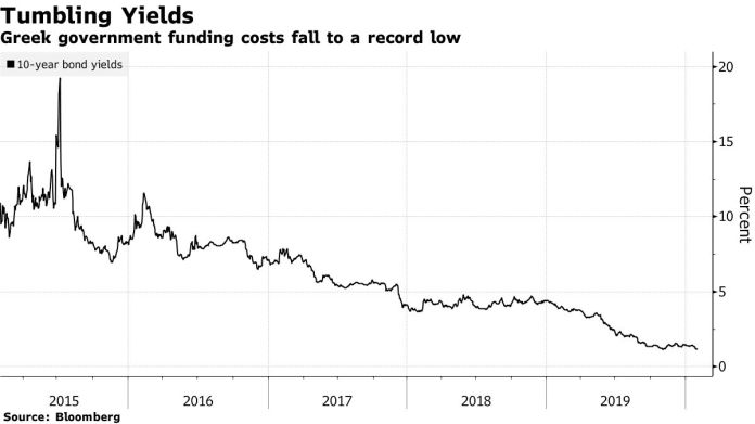Greek government funding costs fall to a record low