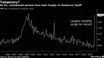 So far, unemployed persons have been largely on temporary layoff