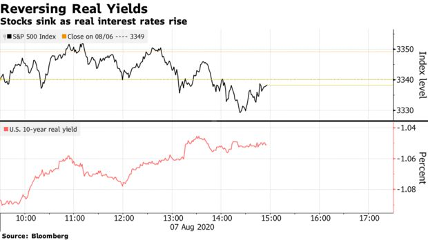 Stocks sink as real interest rates rise