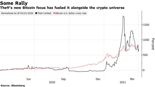 The9's New Bitcoin Approach Has Powered It Along With The Crypto Universe