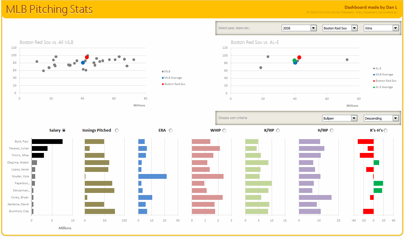 Mlb Pitching Stats Dashboard In Excel Vba By Our Vba Class