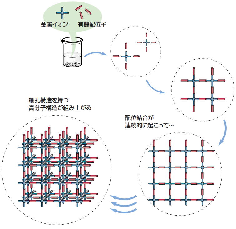 MOF(PCP)の調製例(出展:材料科学の基礎)