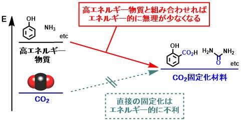 CO2_polymer_1