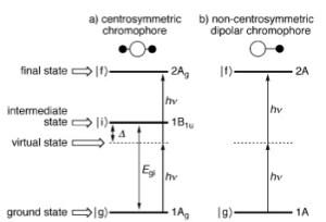 2光子吸収図
