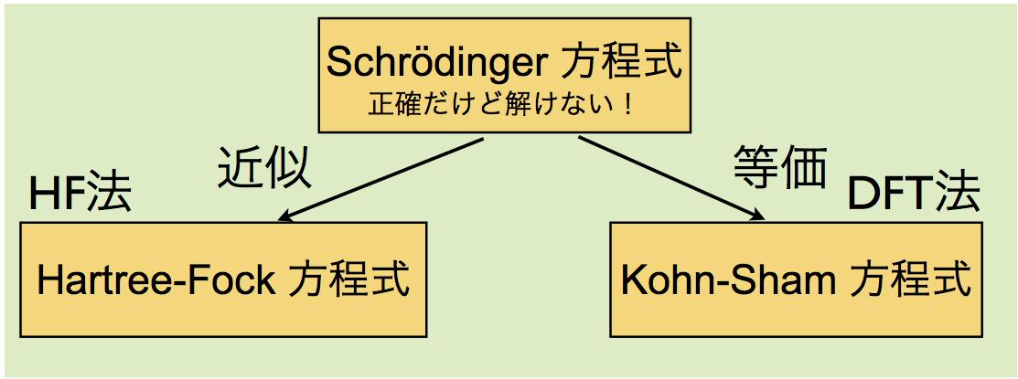 計算化学:汎関数って何?   Chem-Station (ケムステ)