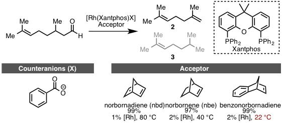 図4 Dongらが開発したRh触媒を用いた反応条件