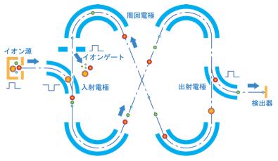 図3 MULTUM技術