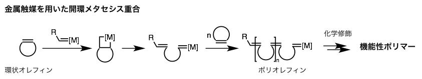 図1.金属触媒を用いた開環メタセシス重合(従来法) (出典:論文より改変)