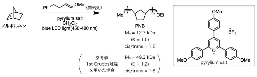 図5.ピリリウム塩を用いた開環メタセシス重合反応 (出典:論文より改変)