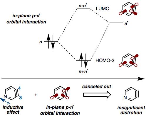 3,4-ピリダインに対する付加反応が低い位置選択性で進行する理由