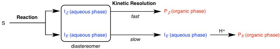 図3. シス−トランス異性体を液液抽出で分離する概略図