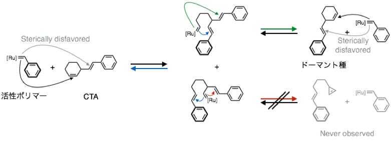 図4 活性ポリマーとCTAとの反応