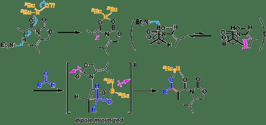 図2:Evansアルドール反応の反応機構