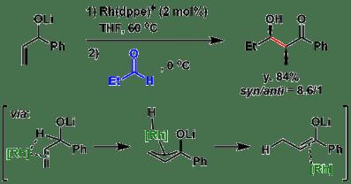 図4: Motherwellらによる異性化を介する触媒的エノラート生成→アルドール反応