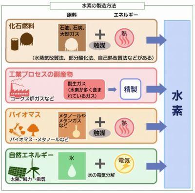 水素の製造方法