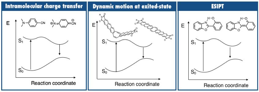 図1. ストークスシフトを大きくする分子設計