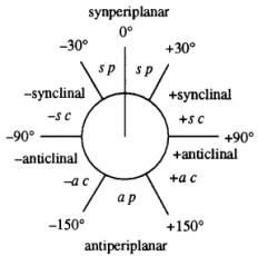 図2:Klyne-Prelog表記法(論文[2]より引用)