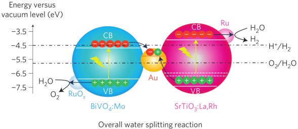 図3.Z-Schemeによる水分解(冒頭論文のFigure 1より引用)