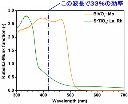 図5.光触媒の光吸収スペクトル(冒頭論文のFig.S15を改変)