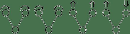 変角振動(左:横揺れ 中央左:はさみ 中央右:縦ゆれ 右:ひねり)