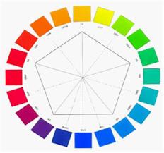 図1. マンセルシステム(光の色と補色の関係)