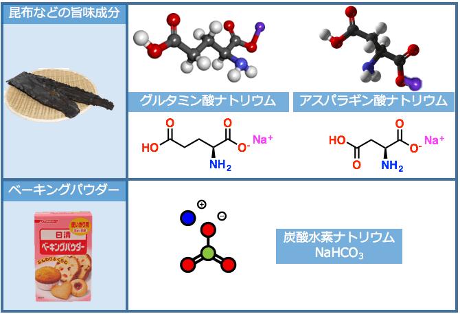食品中の食塩以外のナトリウム化合物
