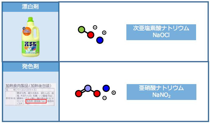漂白剤と発色剤にナトリウム
