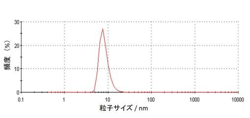 図2 動的光散乱(DLS)法により測定したLDHナノ粒子水性懸濁液の粒度分布。単分散結晶粒子が形成しており凝集体はみられない。