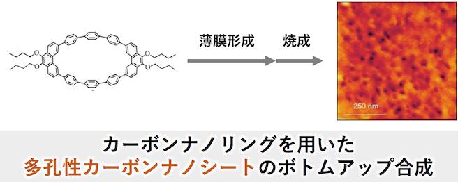 材料化学に関する記事一覧