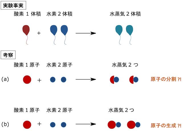 デモクリトス 原子 説
