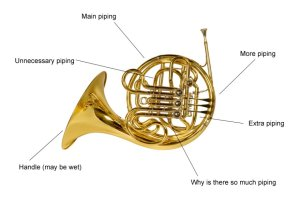 Musical instrument instruction diagrams: get to know your