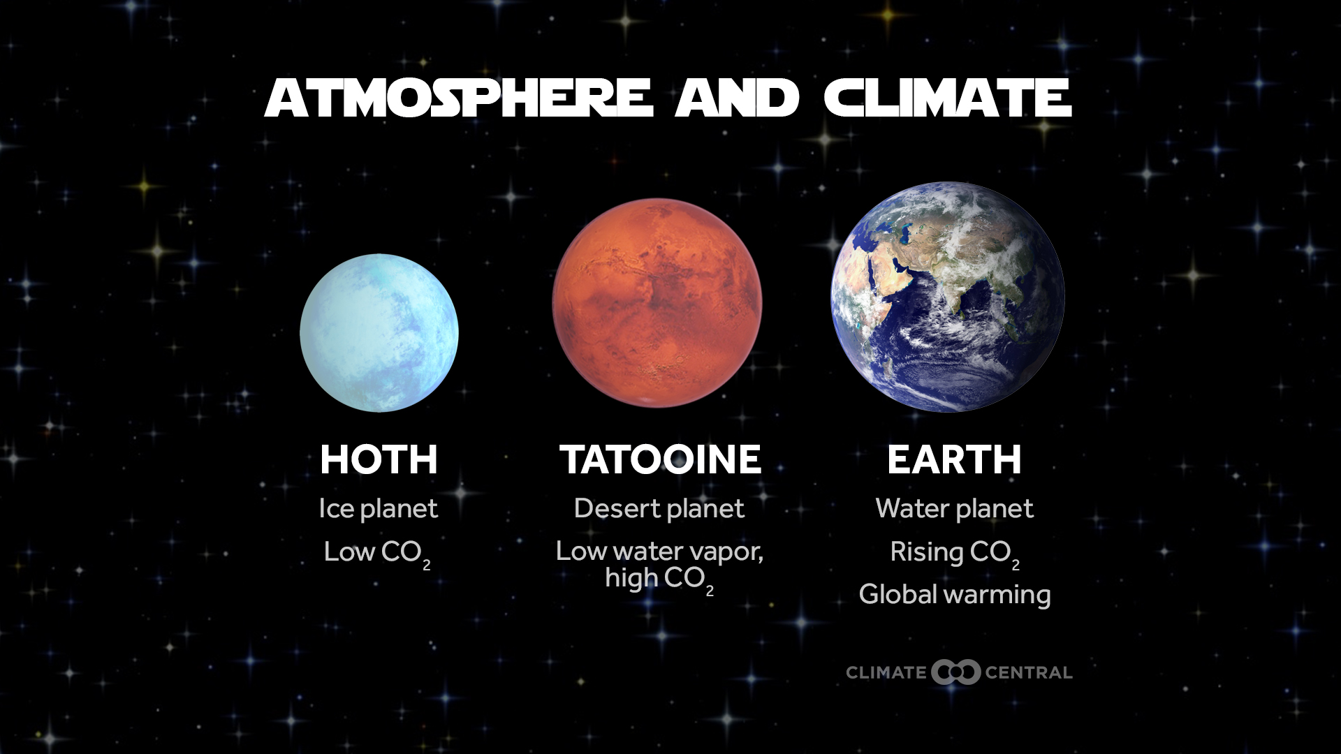 The Star Wars Universe Amp Planetary Climates