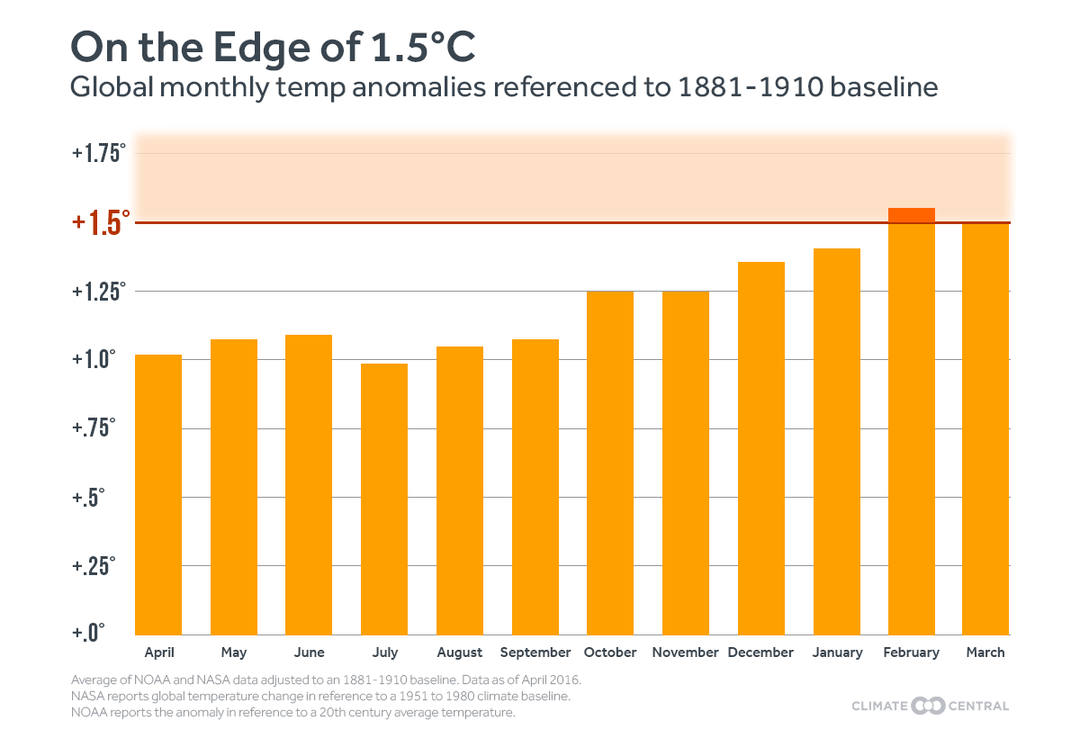 Flirting with the 1.5°C Threshold | Climate Central