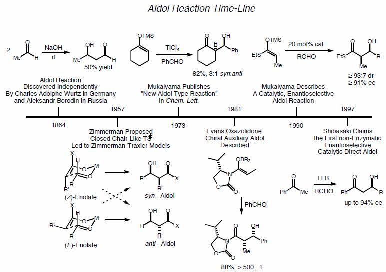 aldol_timeline