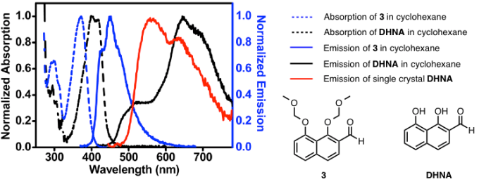 图4 DHNA的吸收光谱和荧光光谱图