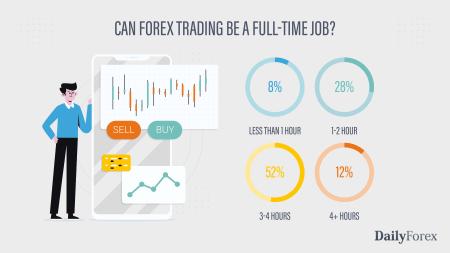 Apakah Perdagangan Forex Menguntungkan ?