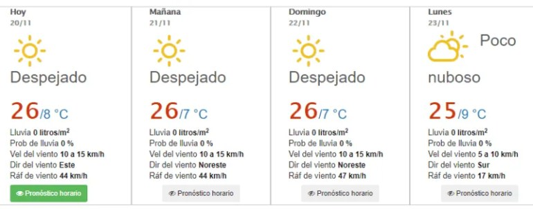 Weather forecast in Aguascalientes for today November 20