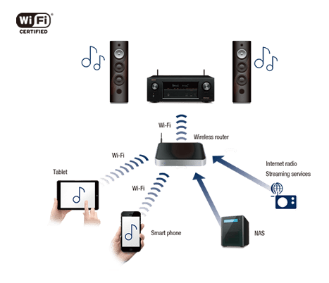 Bluetooth, Wi-fi, Airplay connectivity