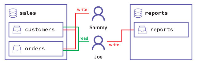 The levels of access required for Sammy and Joe