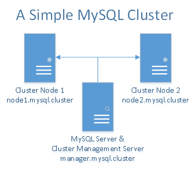A simple MySQL cluster
