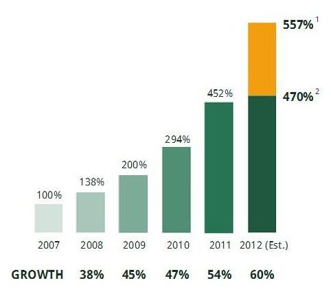 Number of CFPs worldwide, Crowdourcing.org