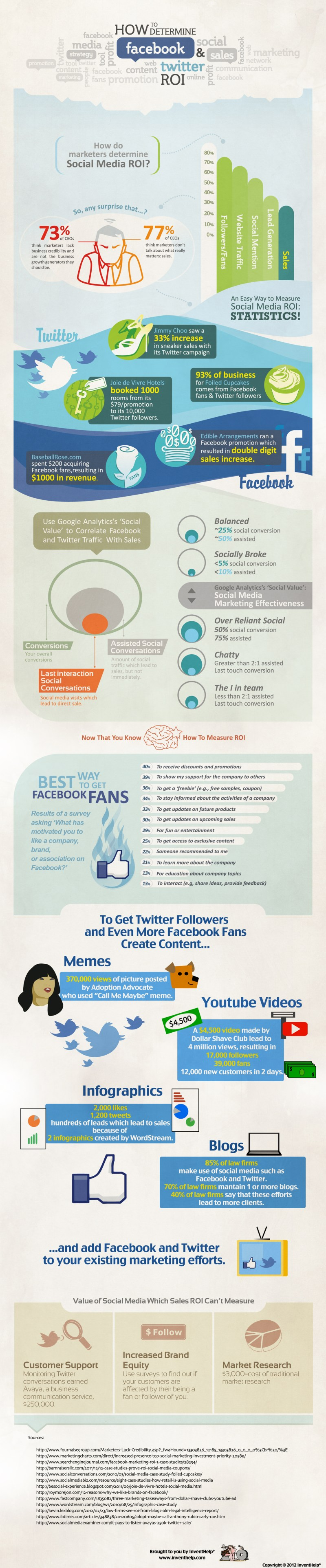 Infographic - Determining The ROI Of Facebook & Twitter