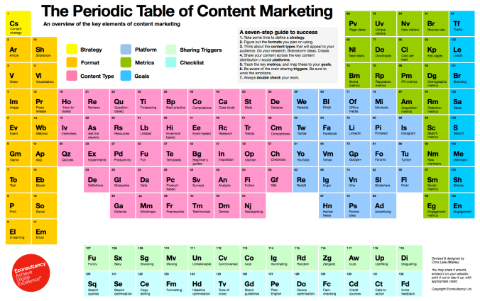 Period Table of Content Marketing