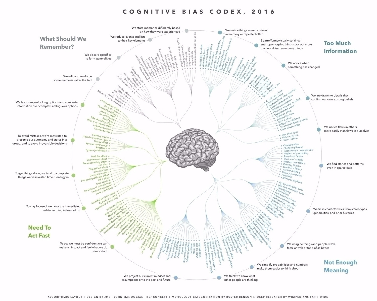 Diagram Of Cognitive Biases Nice